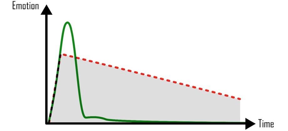 angus-munro-psychology-mindfulness-emotion-graph