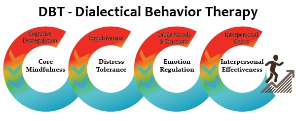 DBT- Dialectical Behaviour Therapy Diagram