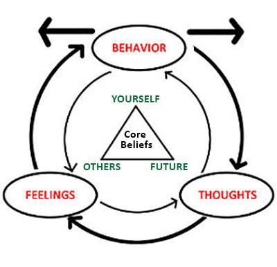 Cognitive Behavioral Therapy Diagram